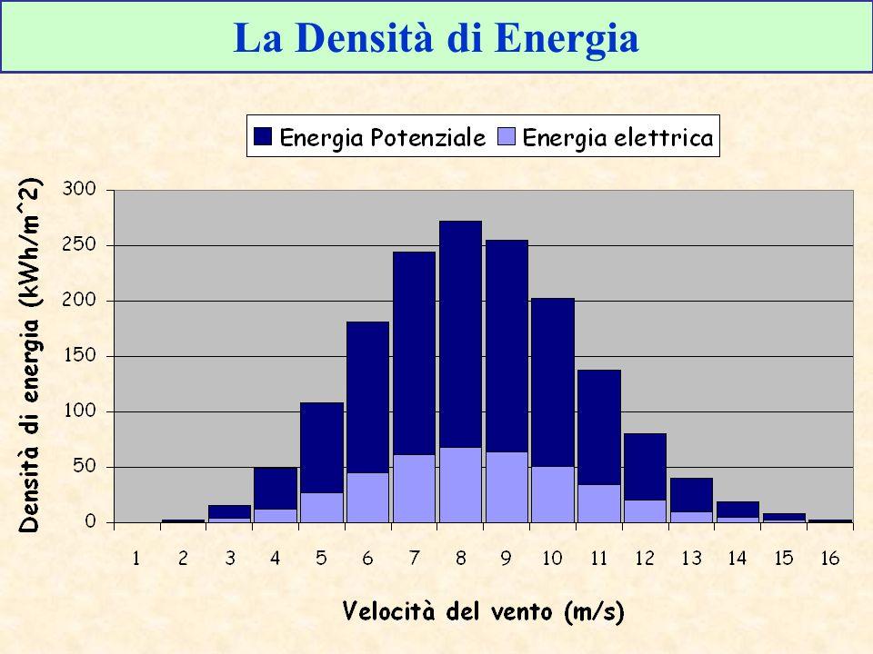 La Densità di Energia