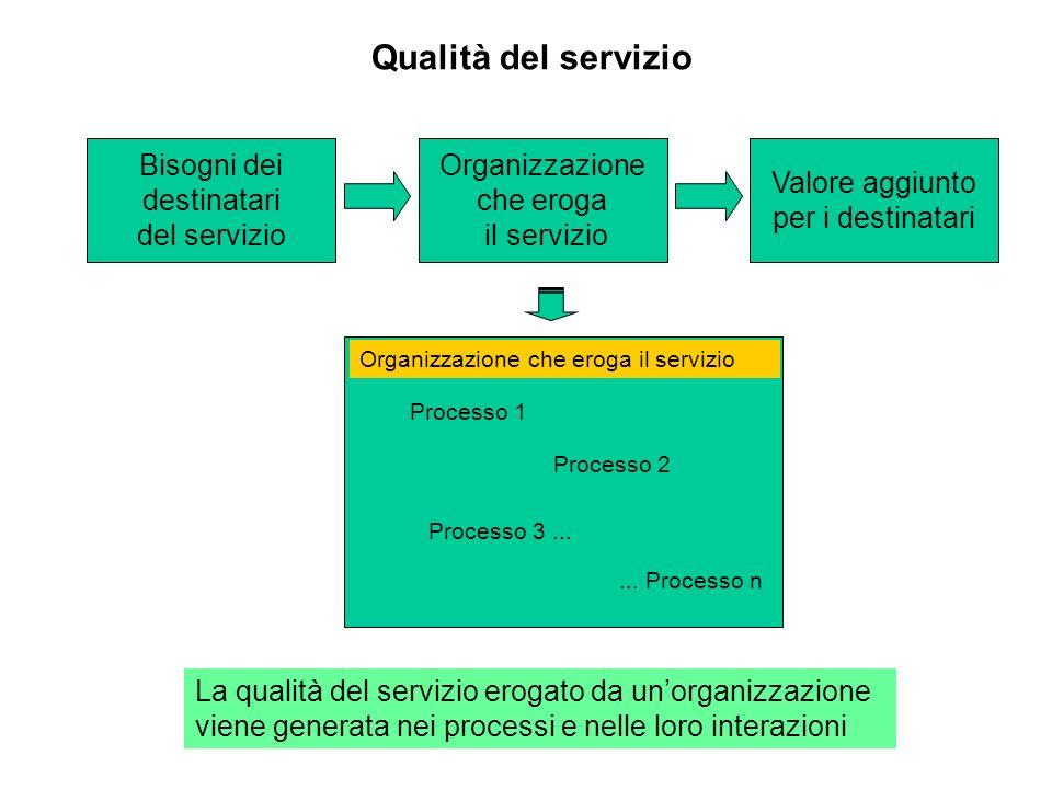 Qualità del servizio Bisogni dei destinatari del servizio