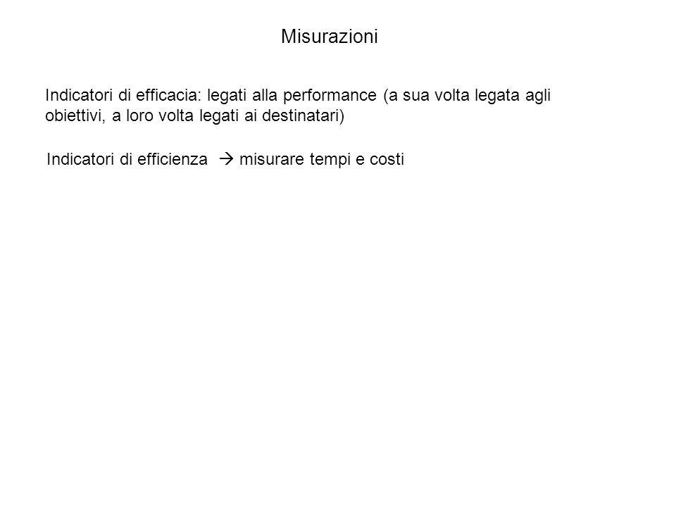 Misurazioni Indicatori di efficacia: legati alla performance (a sua volta legata agli obiettivi, a loro volta legati ai destinatari)
