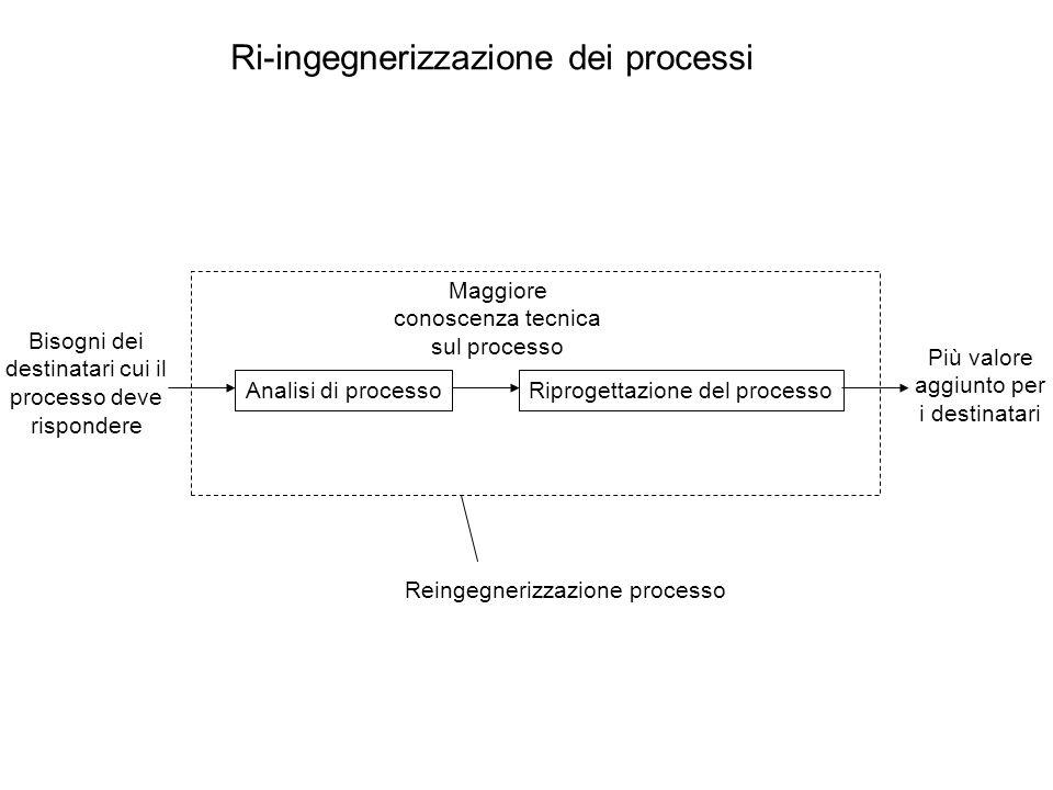 Ri-ingegnerizzazione dei processi