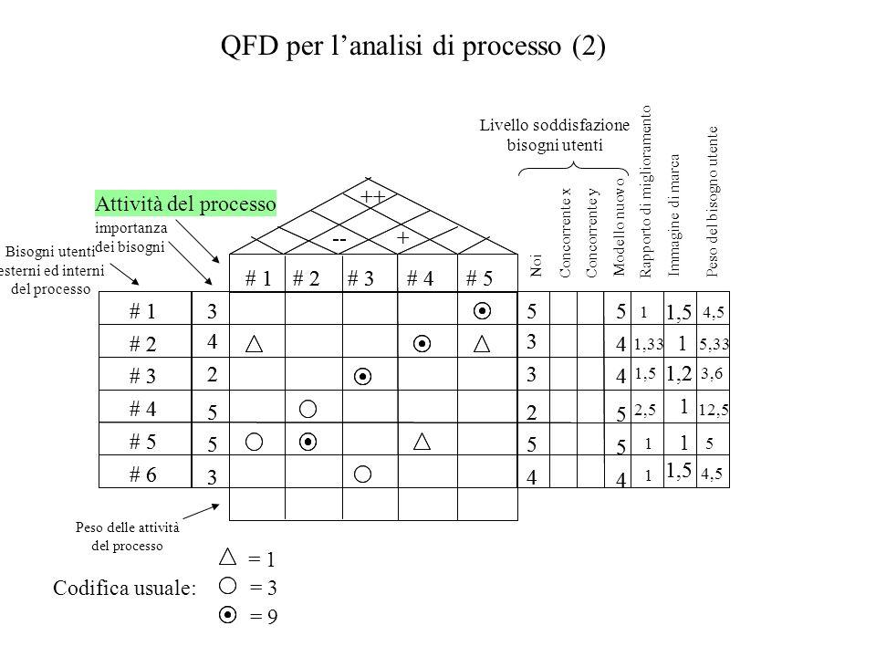 QFD per l'analisi di processo (2)