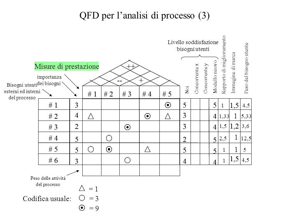 QFD per l'analisi di processo (3)