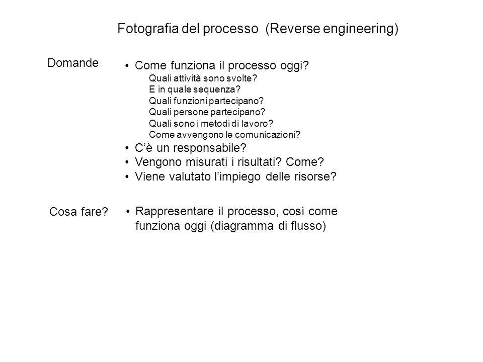 Fotografia del processo (Reverse engineering)