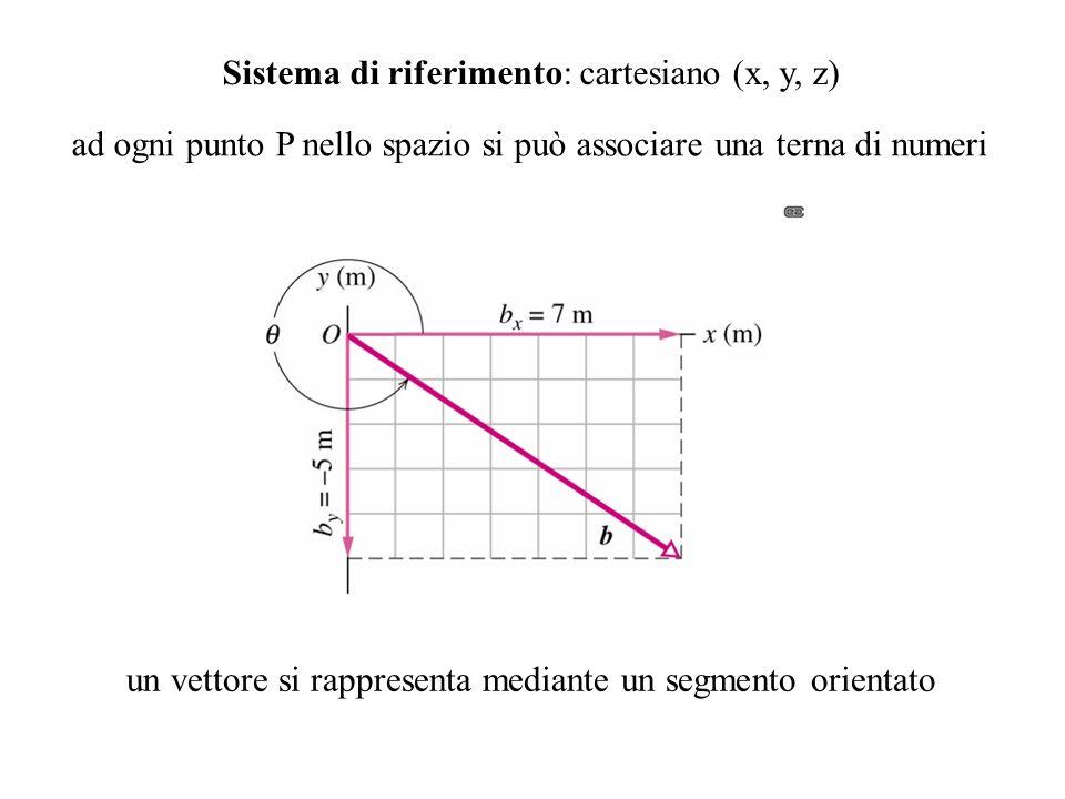 Sistema di riferimento: cartesiano (x, y, z)