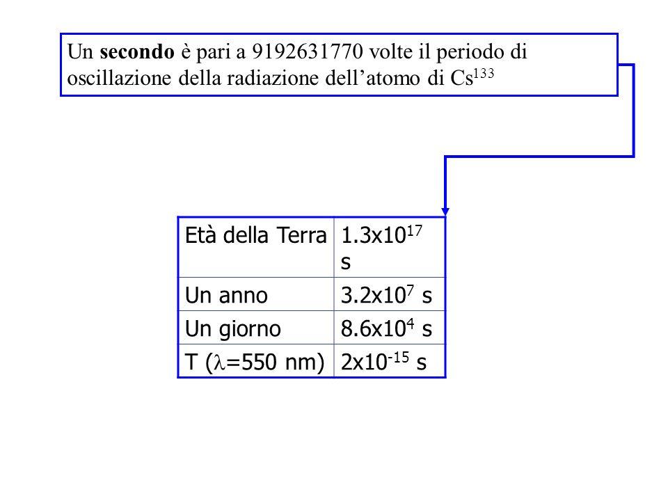 Un secondo è pari a 9192631770 volte il periodo di oscillazione della radiazione dell'atomo di Cs133