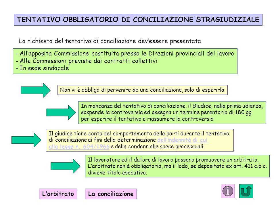 TENTATIVO OBBLIGATORIO DI CONCILIAZIONE STRAGIUDIZIALE