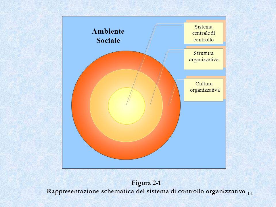 Rappresentazione schematica del sistema di controllo organizzativo