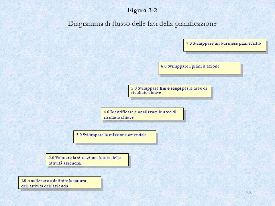 Diagramma di flusso delle fasi della pianificazione