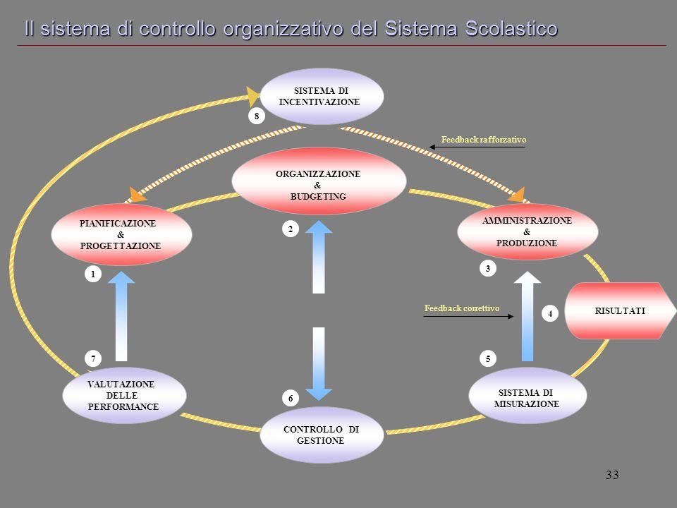 Il sistema di controllo organizzativo del Sistema Scolastico