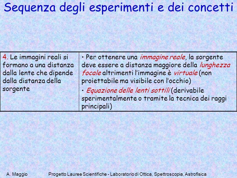 Sequenza degli esperimenti e dei concetti