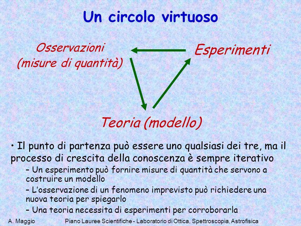 Un circolo virtuoso Esperimenti Teoria (modello) Osservazioni