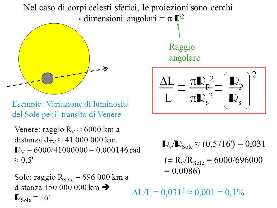 Nel caso di corpi celesti sferici, le proiezioni sono cerchi → dimensioni angolari = p R2