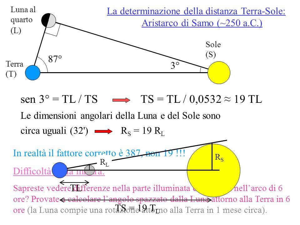 Luna al quarto (L) La determinazione della distanza Terra-Sole: Aristarco di Samo (~250 a.C.) Sole (S)