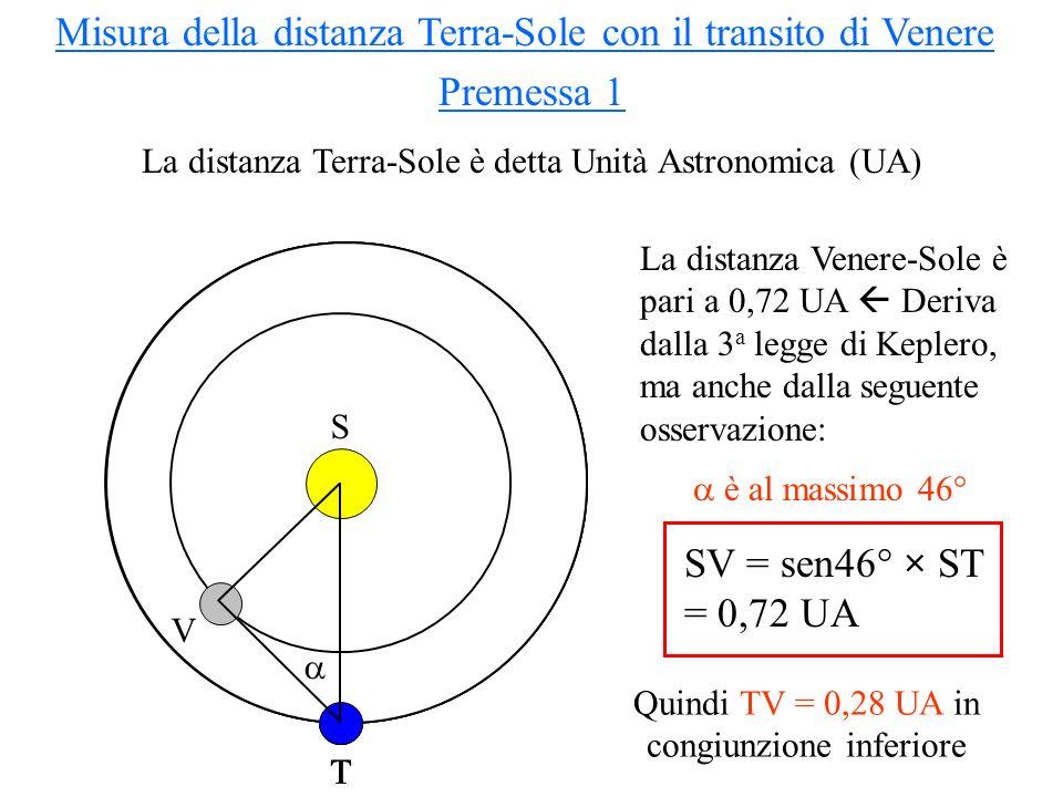 Misura della distanza Terra-Sole con il transito di Venere Premessa 1