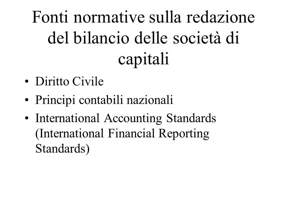 Fonti normative sulla redazione del bilancio delle società di capitali