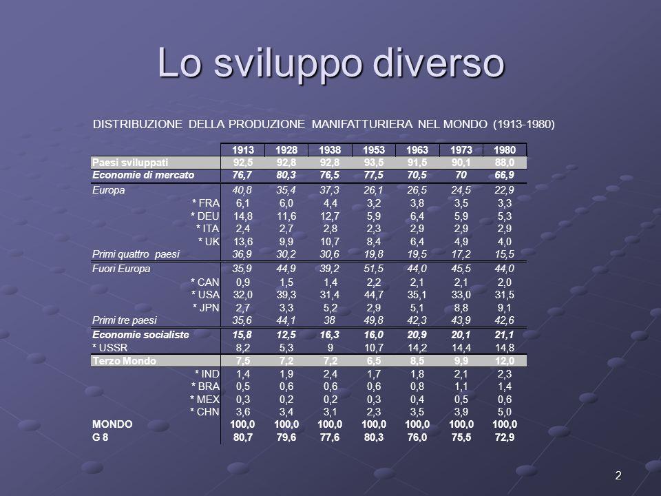 Lo sviluppo diverso DISTRIBUZIONE DELLA PRODUZIONE MANIFATTURIERA NEL MONDO (1913-1980) 1913. 1928.