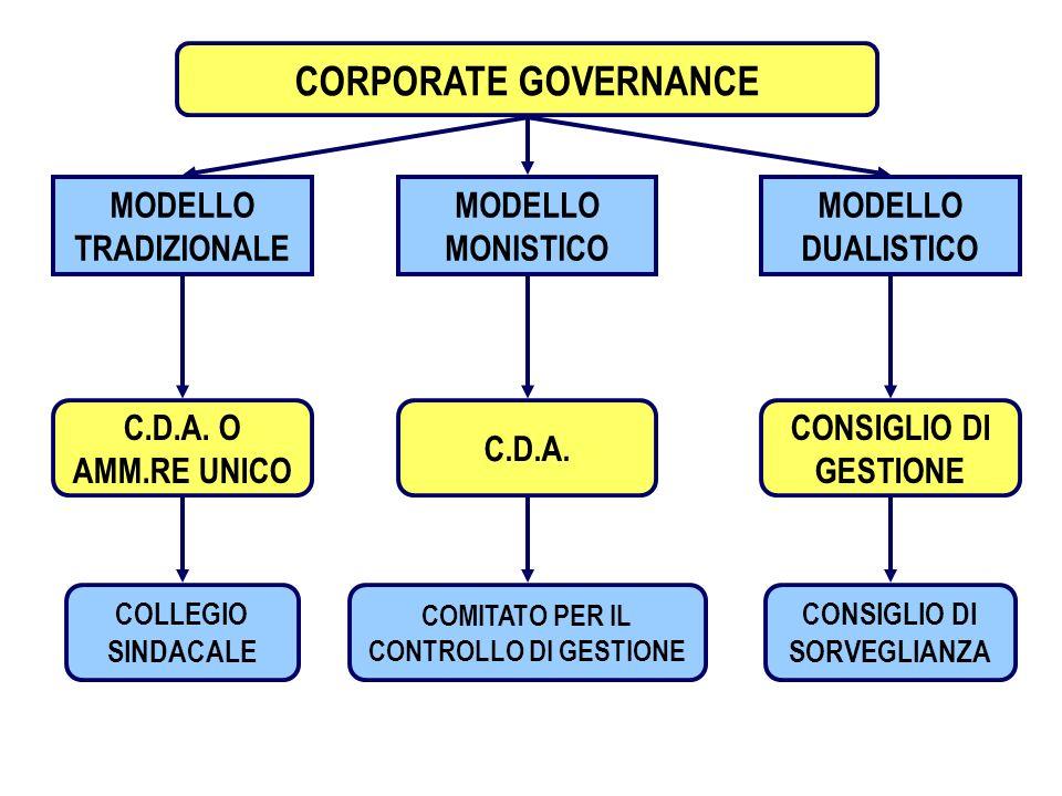 COMITATO PER IL CONTROLLO DI GESTIONE CONSIGLIO DI SORVEGLIANZA