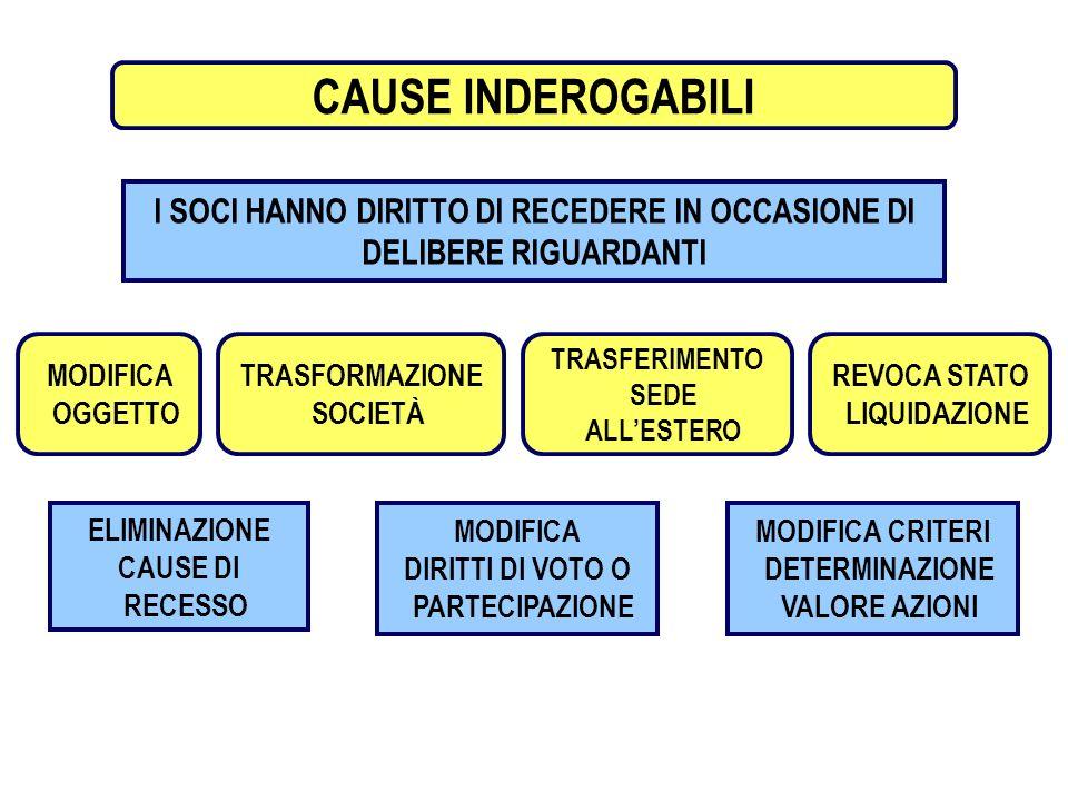 RECESSO DEL SOCIO CAUSE INDEROGABILI