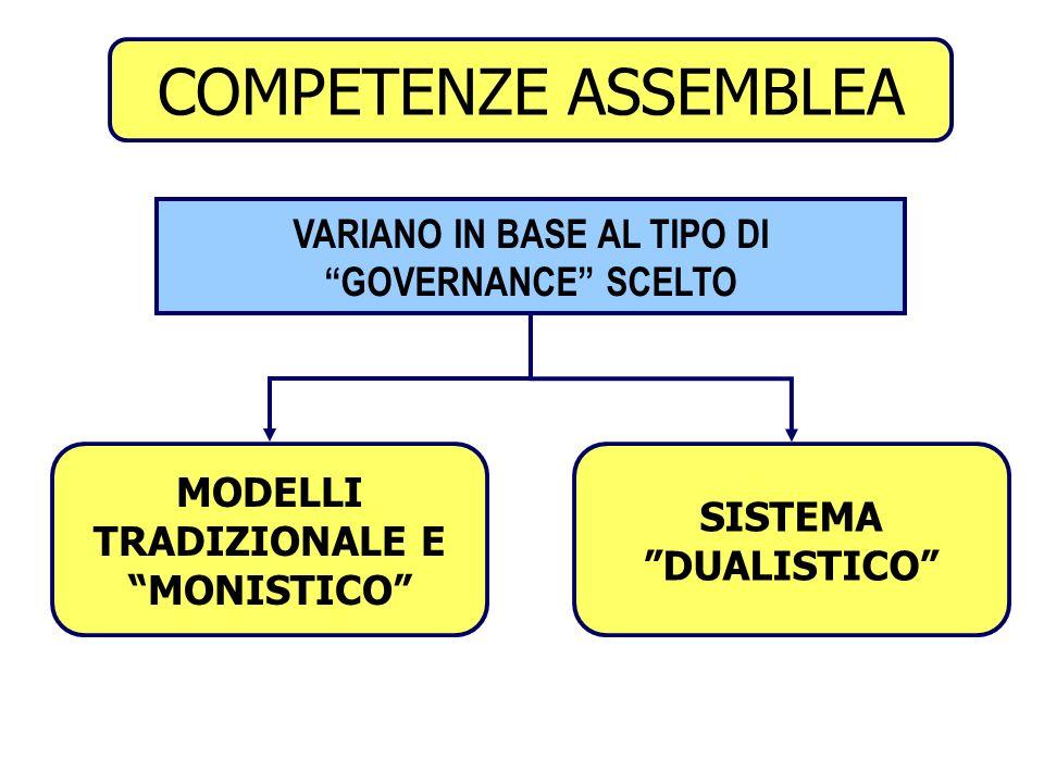 VARIANO IN BASE AL TIPO DI GOVERNANCE SCELTO
