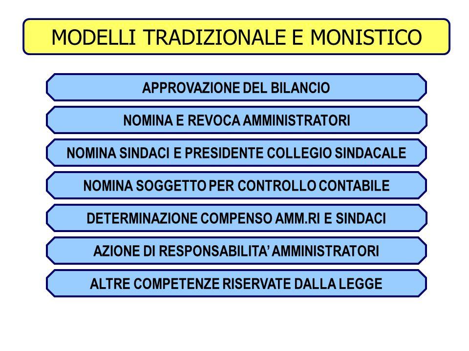COMPETENZE ASSEMBLEA MODELLI TRADIZIONALE E MONISTICO