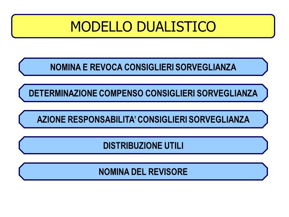 MODELLO DUALISTICO COMPETENZE ASSEMBLEA
