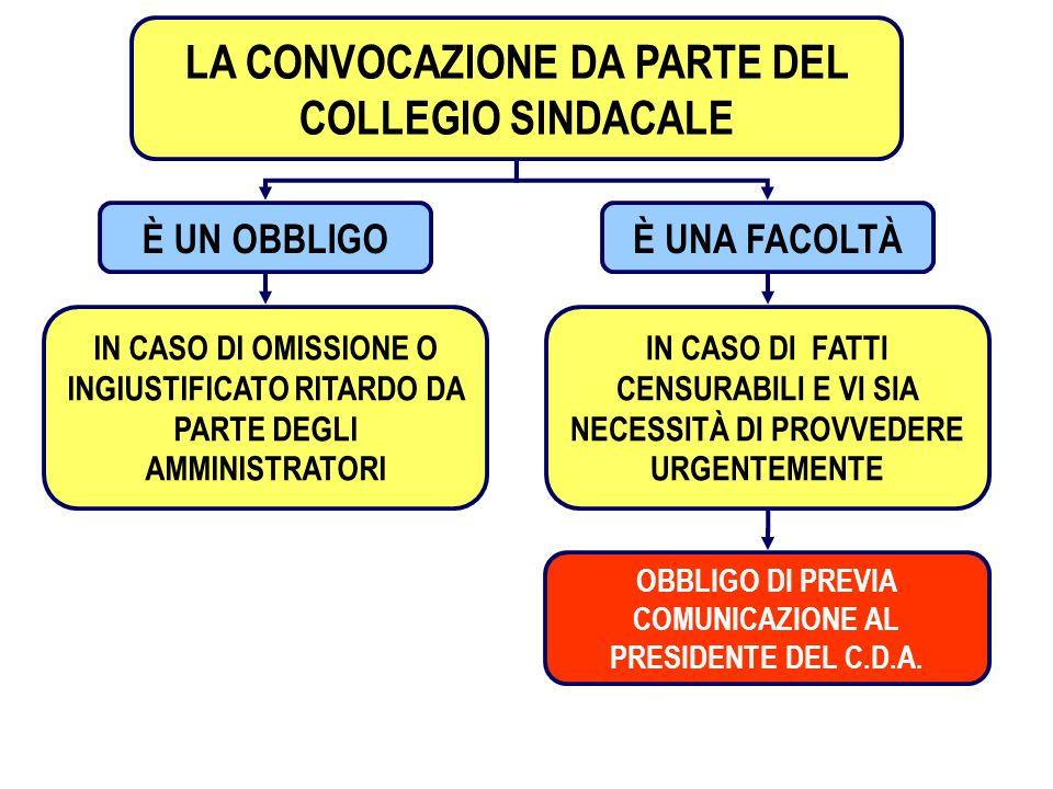 LA CONVOCAZIONE DA PARTE DEL COLLEGIO SINDACALE