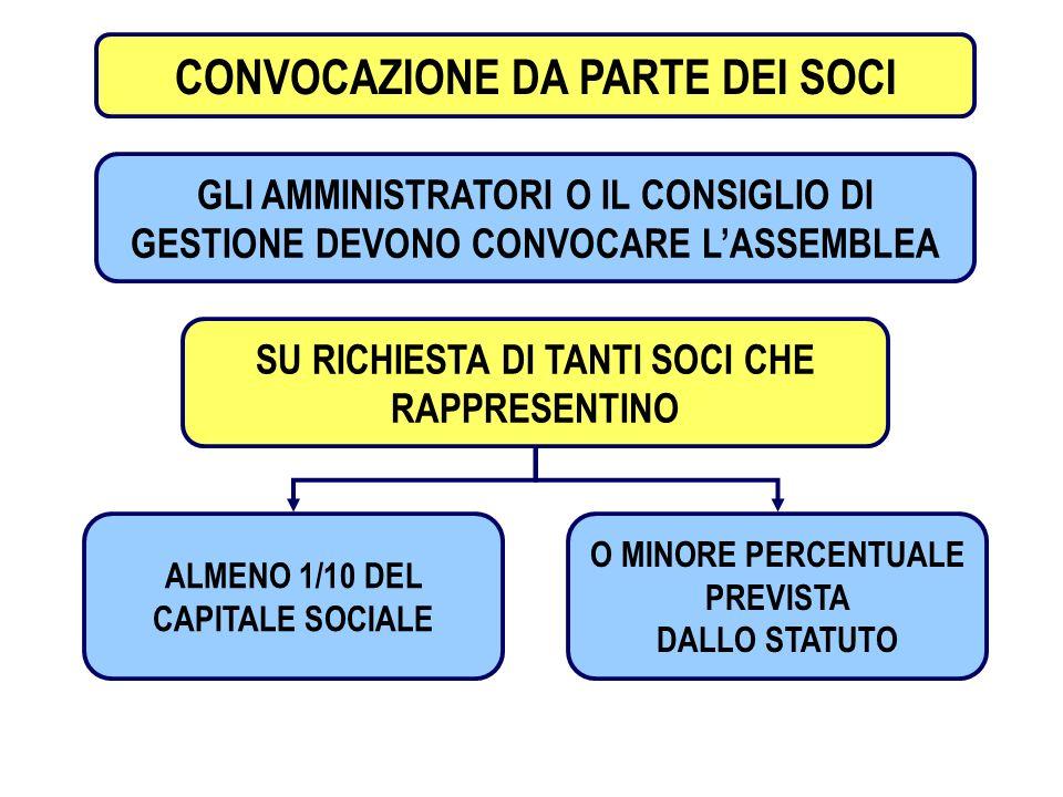 CONVOCAZIONE DA PARTE DEI SOCI