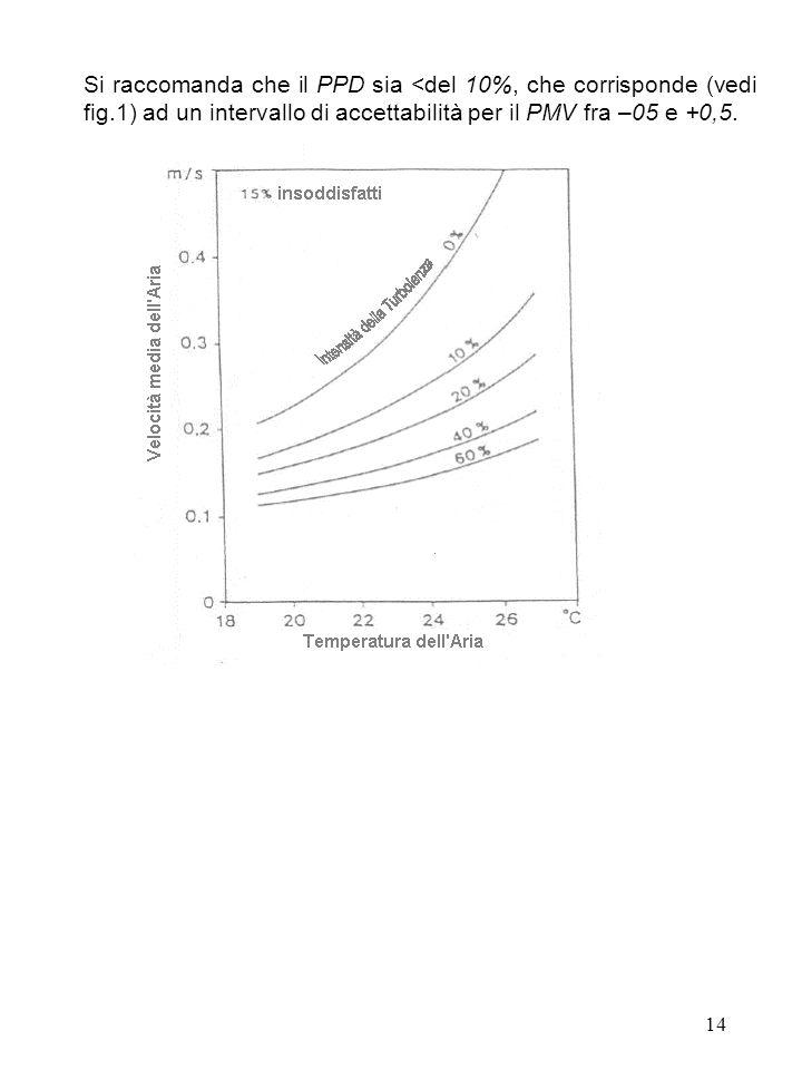 Si raccomanda che il PPD sia <del 10%, che corrisponde (vedi fig
