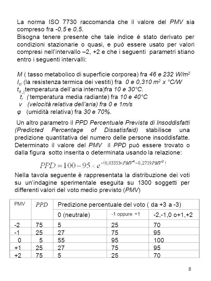 M ( tasso metabolico di superficie corporea) fra 46 e 232 W/m2