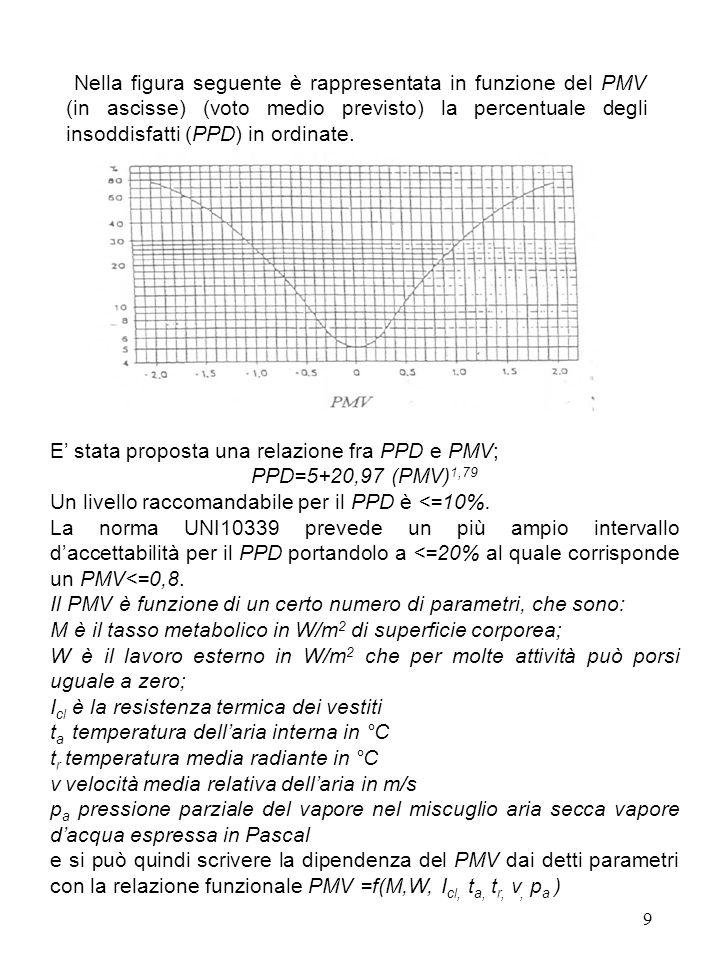 Nella figura seguente è rappresentata in funzione del PMV (in ascisse) (voto medio previsto) la percentuale degli insoddisfatti (PPD) in ordinate.