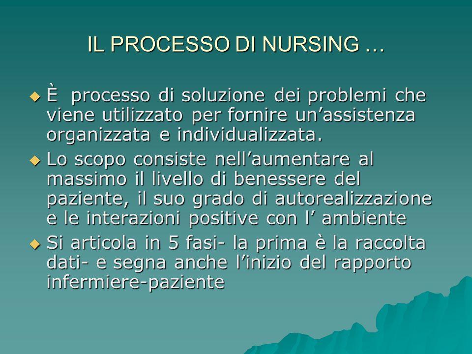 IL PROCESSO DI NURSING …
