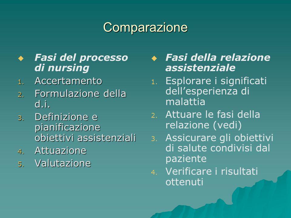Comparazione Fasi del processo di nursing Accertamento