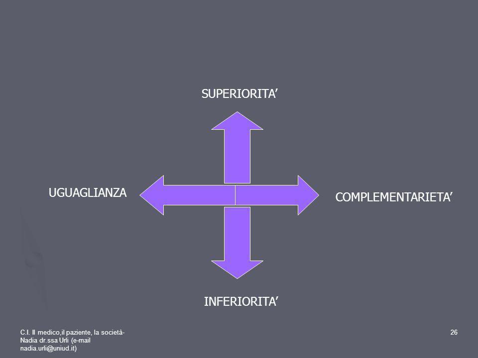 SUPERIORITA' UGUAGLIANZA COMPLEMENTARIETA' INFERIORITA'