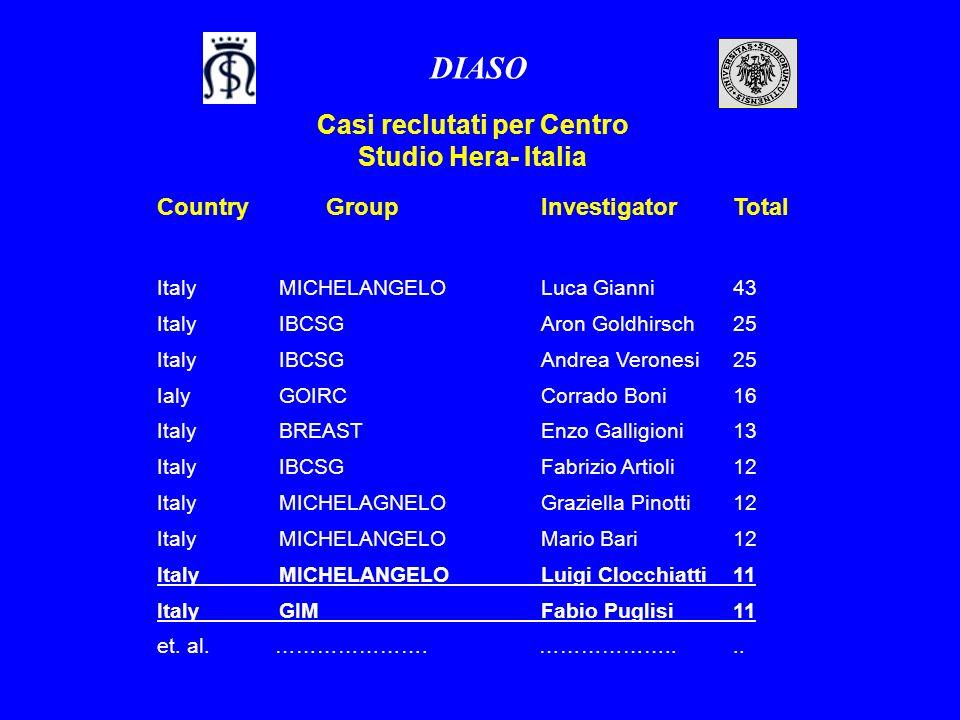 Casi reclutati per Centro Studio Hera- Italia