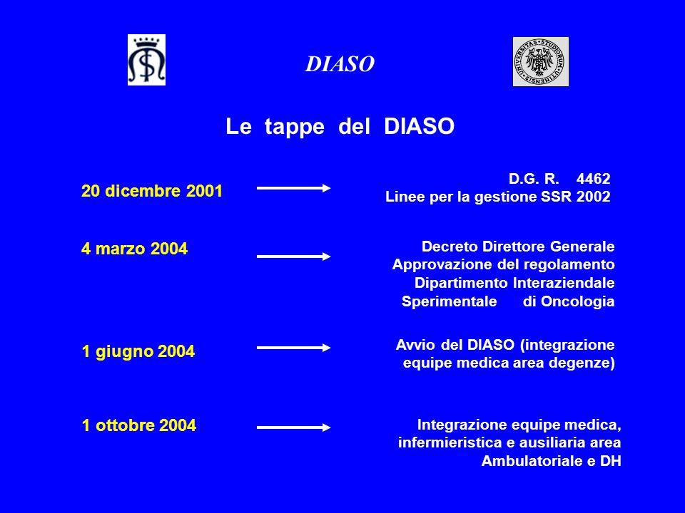DIASO Le tappe del DIASO 20 dicembre 2001 4 marzo 2004 1 giugno 2004