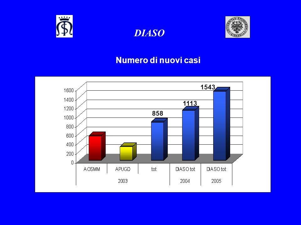 DIASO Numero di nuovi casi 1543 1113 858