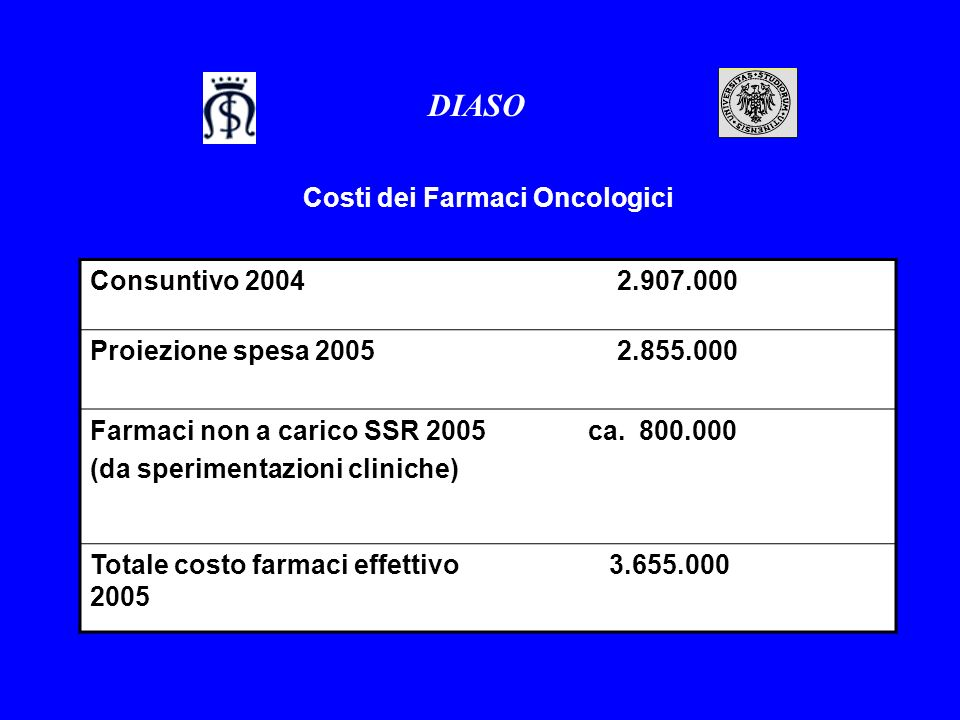 Costi dei Farmaci Oncologici