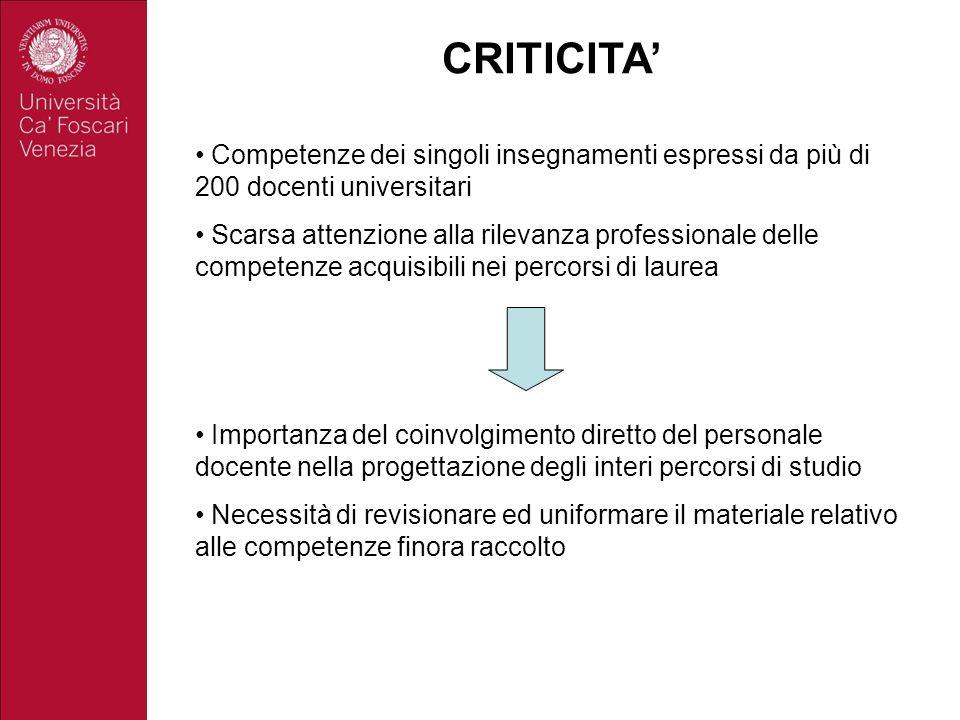 CRITICITA' Competenze dei singoli insegnamenti espressi da più di 200 docenti universitari.