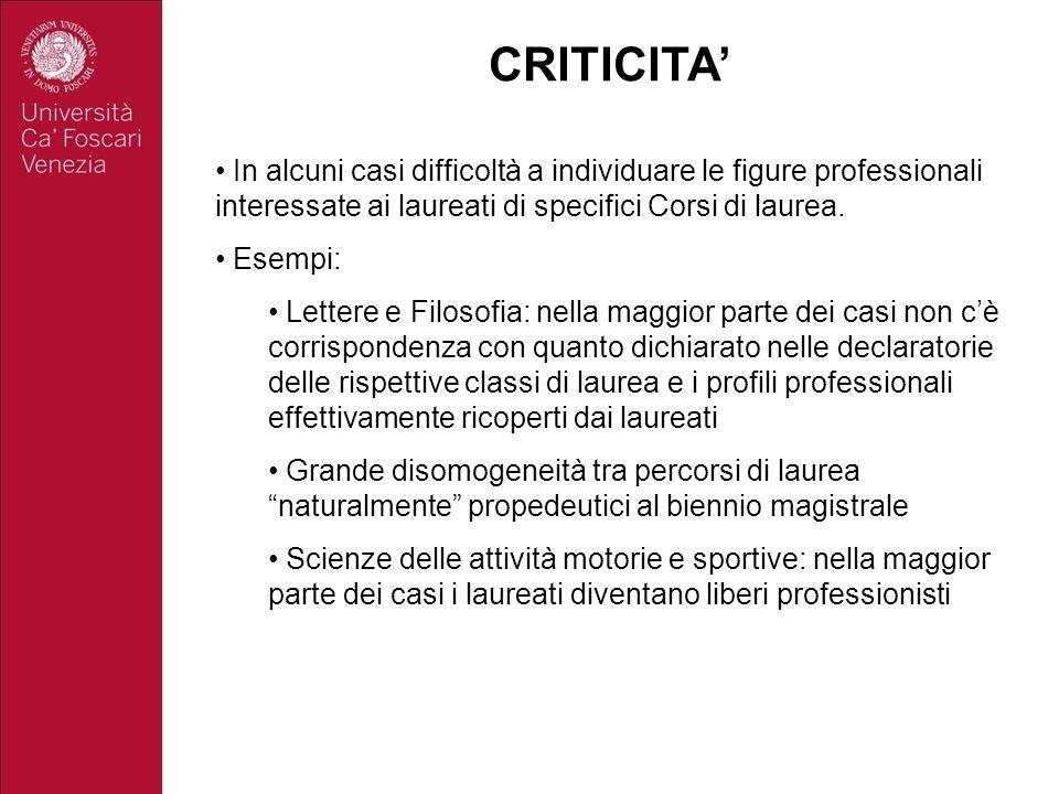 CRITICITA' In alcuni casi difficoltà a individuare le figure professionali interessate ai laureati di specifici Corsi di laurea.