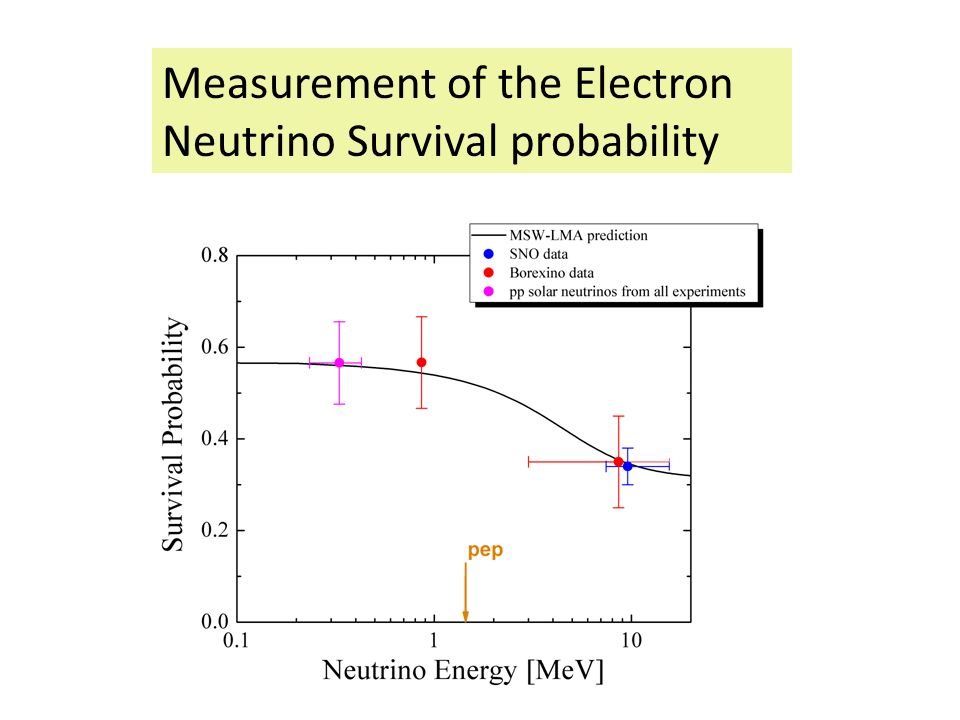 Measurement of the Electron Neutrino Survival probability