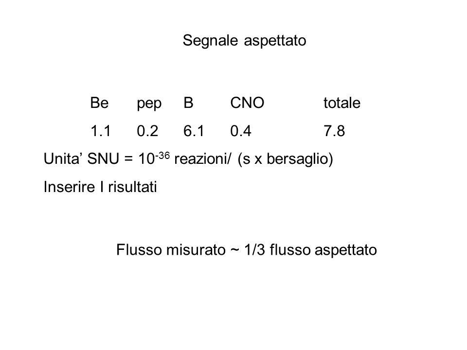 Flusso misurato ~ 1/3 flusso aspettato