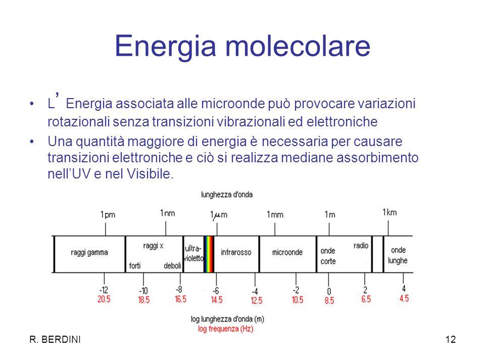 Energia molecolare L' Energia associata alle microonde può provocare variazioni rotazionali senza transizioni vibrazionali ed elettroniche.