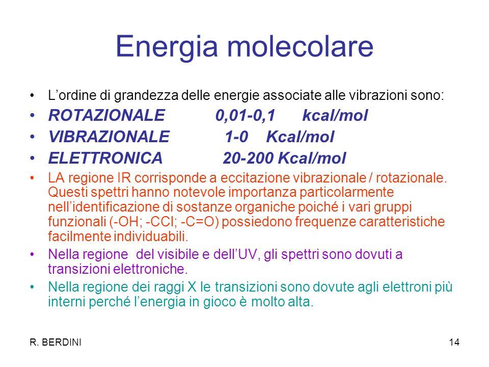 Energia molecolare ROTAZIONALE 0,01-0,1 kcal/mol