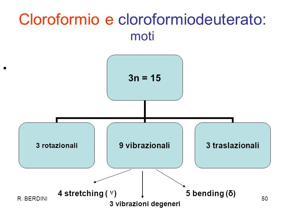 Cloroformio e cloroformiodeuterato: moti