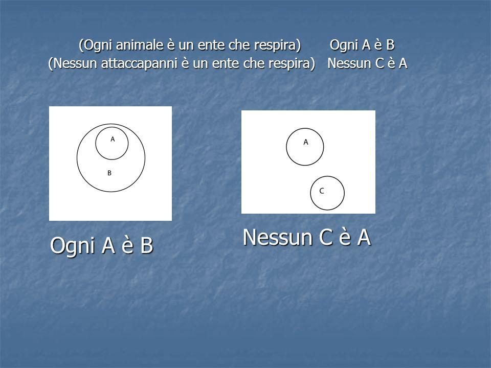 (Ogni animale è un ente che respira) Ogni A è B (Nessun attaccapanni è un ente che respira) Nessun C è A