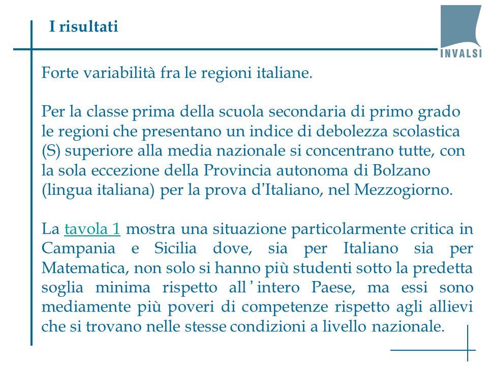 I risultati Forte variabilità fra le regioni italiane.