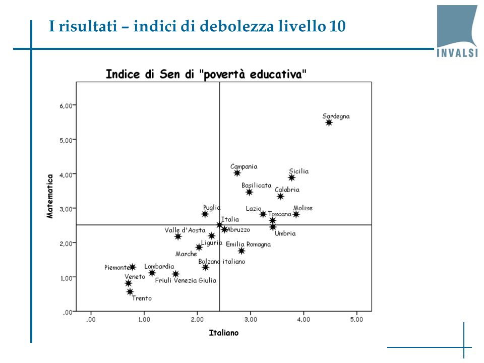 I risultati – indici di debolezza livello 10