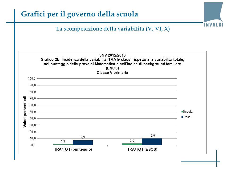 La scomposizione della variabilità (V, VI, X)