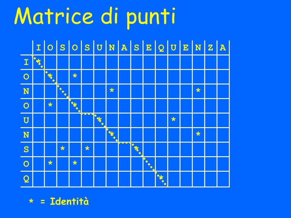 Matrice di punti I O S U N A E Q Z * * = Identità