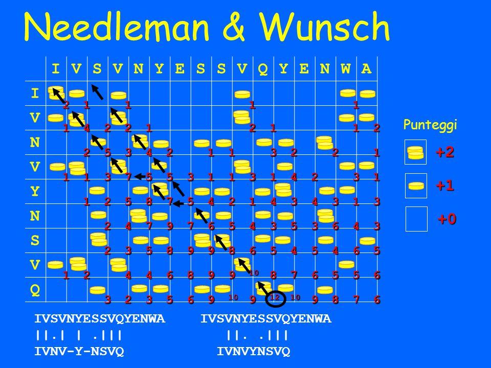 Needleman & Wunsch I V S N Y E Q W A +2 +1 +0 Punteggi